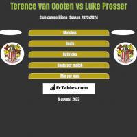 Terence van Cooten vs Luke Prosser h2h player stats