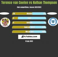 Terence van Cooten vs Nathan Thompson h2h player stats