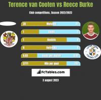 Terence van Cooten vs Reece Burke h2h player stats