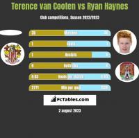 Terence van Cooten vs Ryan Haynes h2h player stats