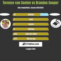 Terence van Cooten vs Brandon Cooper h2h player stats