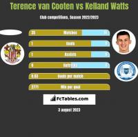 Terence van Cooten vs Kelland Watts h2h player stats