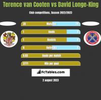 Terence van Cooten vs David Longe-King h2h player stats