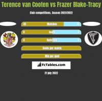 Terence van Cooten vs Frazer Blake-Tracy h2h player stats