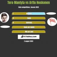 Tero Mantyla vs Arttu Hoskonen h2h player stats