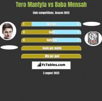 Tero Mantyla vs Baba Mensah h2h player stats