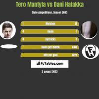 Tero Mantyla vs Dani Hatakka h2h player stats