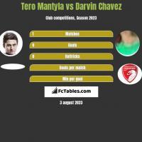 Tero Mantyla vs Darvin Chavez h2h player stats