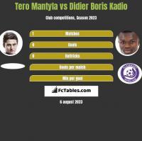 Tero Mantyla vs Didier Boris Kadio h2h player stats