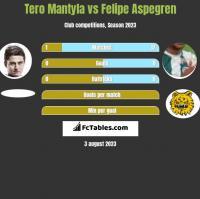 Tero Mantyla vs Felipe Aspegren h2h player stats