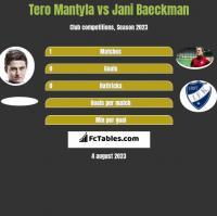 Tero Mantyla vs Jani Baeckman h2h player stats