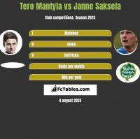 Tero Mantyla vs Janne Saksela h2h player stats