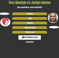 Tero Mantyla vs Jarkko Hurme h2h player stats