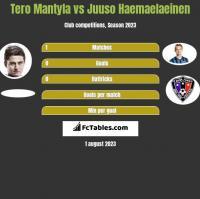 Tero Mantyla vs Juuso Haemaelaeinen h2h player stats