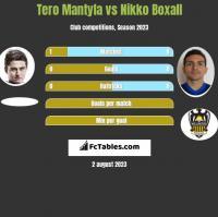 Tero Mantyla vs Nikko Boxall h2h player stats