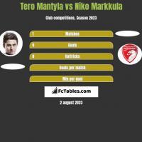 Tero Mantyla vs Niko Markkula h2h player stats
