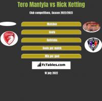 Tero Mantyla vs Rick Ketting h2h player stats