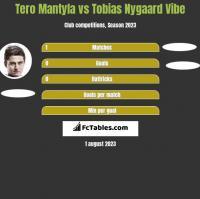 Tero Mantyla vs Tobias Nygaard Vibe h2h player stats