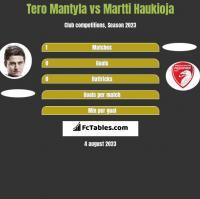 Tero Mantyla vs Martti Haukioja h2h player stats
