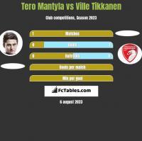 Tero Mantyla vs Ville Tikkanen h2h player stats