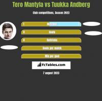 Tero Mantyla vs Tuukka Andberg h2h player stats