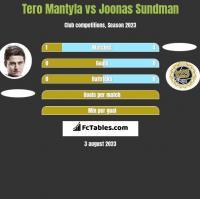 Tero Mantyla vs Joonas Sundman h2h player stats
