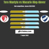 Tero Mantyla vs Macario Hing-Glover h2h player stats