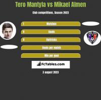 Tero Mantyla vs Mikael Almen h2h player stats