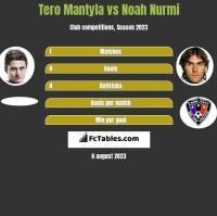 Tero Mantyla vs Noah Nurmi h2h player stats