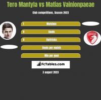Tero Mantyla vs Matias Vainionpaeae h2h player stats