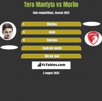Tero Mantyla vs Murilo h2h player stats
