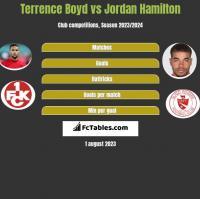 Terrence Boyd vs Jordan Hamilton h2h player stats