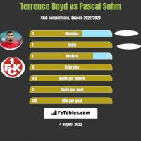 Terrence Boyd vs Pascal Sohm h2h player stats