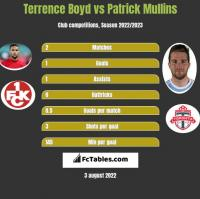 Terrence Boyd vs Patrick Mullins h2h player stats