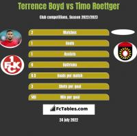 Terrence Boyd vs Timo Roettger h2h player stats