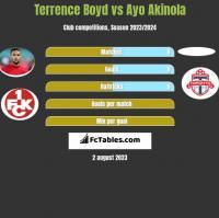 Terrence Boyd vs Ayo Akinola h2h player stats