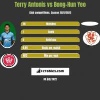 Terry Antonis vs Bong-Hun Yeo h2h player stats