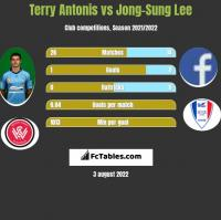 Terry Antonis vs Jong-Sung Lee h2h player stats