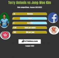 Terry Antonis vs Jong-Woo Kim h2h player stats