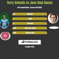 Terry Antonis vs Jose Raul Baena h2h player stats