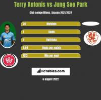 Terry Antonis vs Jung Soo Park h2h player stats