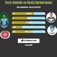 Terry Antonis vs Kosta Barbarouses h2h player stats