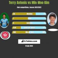 Terry Antonis vs Min-Woo Kim h2h player stats