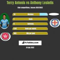 Terry Antonis vs Anthony Lesiotis h2h player stats