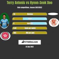Terry Antonis vs Hyeon-Seok Doo h2h player stats