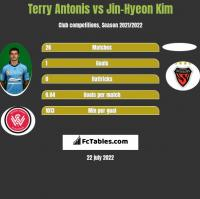 Terry Antonis vs Jin-Hyeon Kim h2h player stats