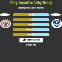 Terry Gornell vs Colby Bishop h2h player stats