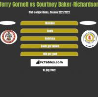 Terry Gornell vs Courtney Baker-Richardson h2h player stats
