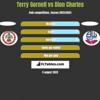 Terry Gornell vs Dion Charles h2h player stats