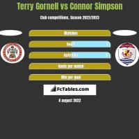 Terry Gornell vs Connor Simpson h2h player stats